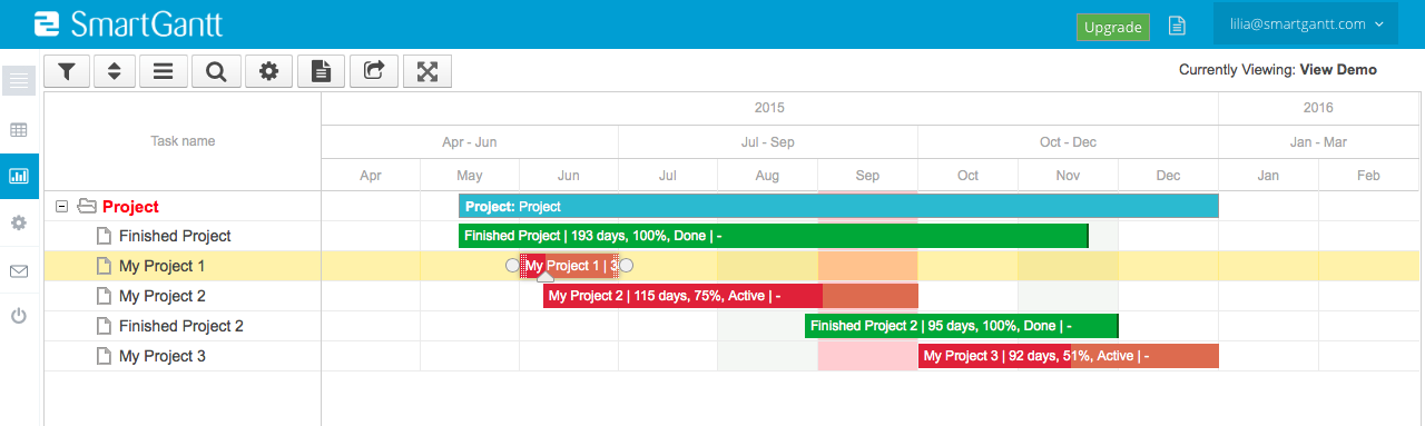 Example chart: The green bars are projects that are finished, and do not need to be visualised anymore